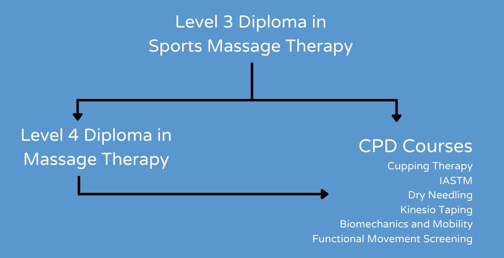 Course Pathways - Massage 2